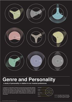 Music genre and personality