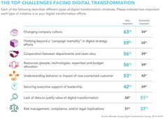 Fig. 6: Challenges Facing Digital Transformation