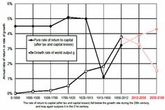 Thomas Piketty Has a Grim View of Our Plutocratic Future | Mother Jones