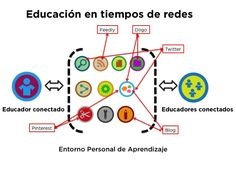 PLE - Educación en tiempos de redes - INTEF