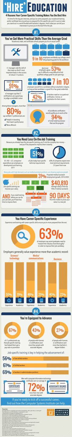 No #College Degree, No Problem: Employers Hire for Skills #infographic