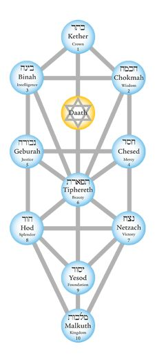 Kabbalah: The Universal Tree of Life