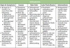 Symptoms of Psychotic Behavior | ... negative symptoms of schizophrenia positive symptoms positive symptoms