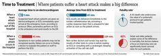 A Hospital Is No Place for a Heart Attack - WSJ