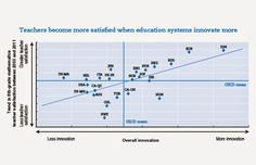 OECD educationtoday: Are teachers really resistant to change?