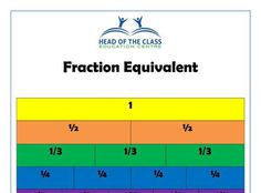 Equivalent Fractions, Education Center, Worksheets, Chart, Literacy Centers, Countertops