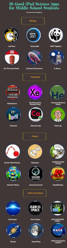 An Interesting Visual Featuring Some Good iPad Science Apps for Middle School Students