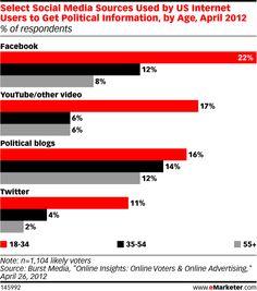 Did you follow the VP debate via social last night? On what platform?