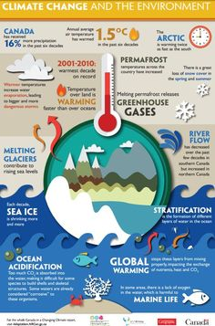 Free Infographics and Lesson Plans (Gr on Climate Change from Let's Talk Energy & Canadian Geographic FR & ENG What Is Climate, Global Warming Climate Change, Global Warming Project, About Climate Change, Climate Action, Earth Science, Life Science, Science Fair, Environmental Science