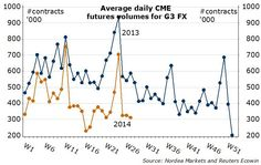 Average daily CME futures volumes for G3 FX