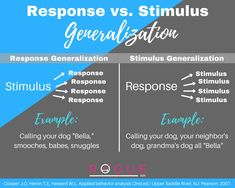 Response vs. Stimulus Generalization graphic to help you study for the BCBA exam!