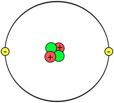 Helium atom model school projects pinterest school how to make a model of an atom this is a diagram of a helium ccuart Image collections