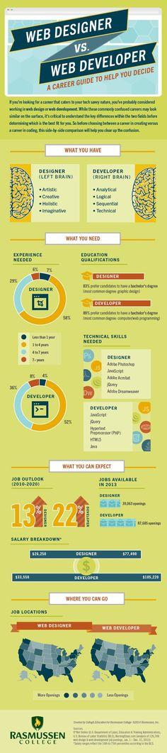 Web Designer vs. Web Developer: A Career Guide to Help You Decide