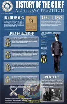History of the CPO 2