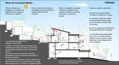MUNDO | Arquitectura bioclimática | Arquitetura bioclimática - SkyscraperCity
