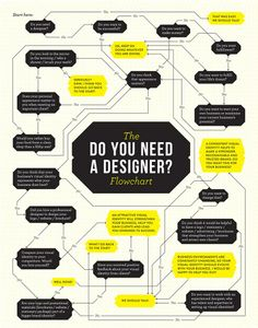 Do You Need a Designer? Let's find our with this Flowchart #Infographic!  See full size image here: