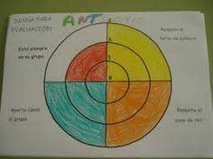 Resultado de imagen de diana evaluación Assessment, Diana, Chart, Leadership, Routine, School, Thoughts, Business Valuation