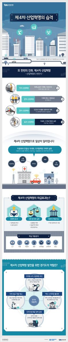 [infographic]'제4차 산업혁명의 습격'에 대한 인포그래픽 Fourth Industrial Revolution, One Page Website, Web Design, Graphic Design, Event Page, Web Banner, Data Visualization, Presentation Templates, Layout