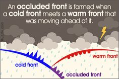 This article brings to you the characteristics of an occluded front. Such a type of weather front is formed when a warm front and a cold front come in contact with one another. Cold Front Weather, Weather For Kids, Weather And Climate, Science Notes, Science Fair, Science For Kids, Earth Science, Weather Fronts