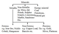 http://www.aplustopper.com/minerals-india-icse-solutions-class-10-geography/