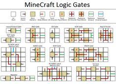 Circle chart minecraft ideas minecraft stuff and minecraft blueprints logic gates malvernweather Image collections