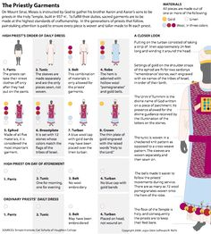 The garments of a High Priest