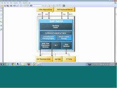 Email:Info@araniconsulting.com for more details on SAP HANA Online training. visit www.araniconsulti... for details on other modules like SAP HANA,SAP BW,SAP BO, SAP BODS, SAP FICO, SAP CRM etc