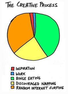 El Proceso Creativo: Inspiración. Trabajo. Atracones de comida. Siesta por desánimo. Navegar sin rumbo por internet.