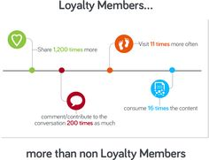 Loyalty PunchTab : ,giveaways, rewards programs for websites, blogs, and mobile applications. #minimal use FREE than subscription based at 1st tier 100 per