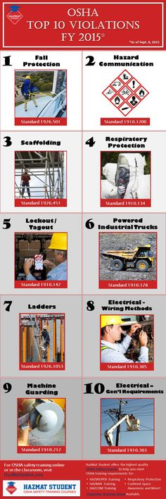 OSHA Top 10 Violations - 2015. Common workplace hazards to be corrected prior to OSHA inspection and worker injury or illness. Fall protection, hazard communication, scaffolding, respiratory protection, lockout tagout, powered industrial trucks, ladders, electrical wiring methods, machine guarding, electrical general requirements. http://www.hazmatstudent.com/osha-training/osha-top-10-violations/
