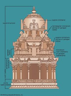 South Indian temple architecture | Encyclopedia Britannica