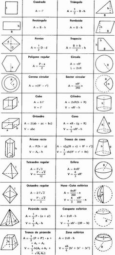Mar 2020 - best ideas about Geometry formulas MATHEMATIC HISTORY Mathematics is among the oldest sciences in human history. In ancient times, … Geometry Formulas, Physics Formulas, Mathematics Geometry, Algebra Formulas, Algebra 1, Geometry Art, Math Equations, Sacred Geometry
