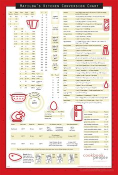 Red Fridge Magnet Conversion Chart