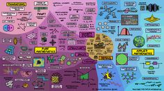 https://flic.kr/p/RXdRRd | Map of Mathematics Poster Wide | All of mathematics summarised in one poster. This is a widescreen version (HD) version without the title.  I made this map for my youtube channel youtu.be/OmJ-4B-mS-Y  www.youtube.com/user/dominicwalliman  If you like you can buy it as a poster here: www.redbubble.com/people/dominicwalliman/works/25095968-t...  After my successful Map of Physics video, many people requested that I make a Map of Mathematics, and this is the result…