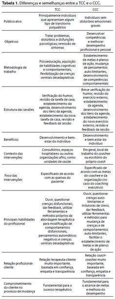 Terapia cognitivo-comportamental e coaching cognitivo-comportamental: como as…