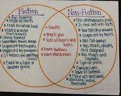 ^Great Venn Anchor Chart about Fiction VS Non-Fiction- Website has additional fiction/non-fiction activities