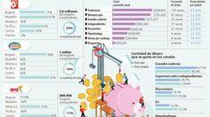 Ignacio Gómez Escobar / Consultor Retail / Investigador: Los hogares ya gastan $19 de cada $100 en las tiendas de descuento