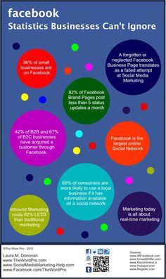 Facebook Statistics Businesses Can't Ignore