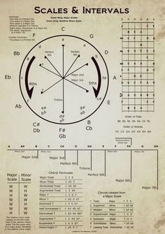 Clases de Guitarra: Pablo Bartolomeo: Circulo de Quintas, Estructuras de Acordes e intervalos. (Jim Melanson)
