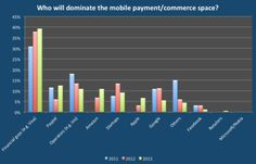 Who will dominate mobile payments?