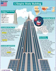 Fiche exposés : L'empire State Building de New-York  - USA