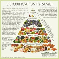 Detoxification pyramid detox