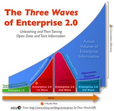 The 3 waves of Enterprise 2.0