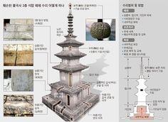 Sense Of Life, Korean Traditional, Fountain, Graphic Design, Common Sense, History, Architecture, Outdoor Decor, Modern