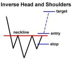 How to Trade Chart Patterns - want more? check http://binaryblog.net !