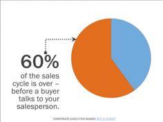 Shocking Sales Cycle Numbers