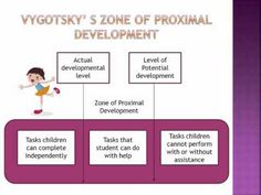 This slideshow depicts learning theory of Piaget and Vygotsky's Social Development Theory. It goes through the cognitive, psychomotor and the role of adults in children's ability to learn and develop.