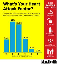 What's your heart attack factor?