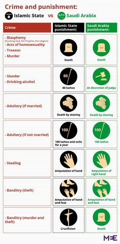 Saudi Arabia = ISIS