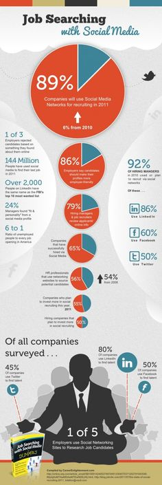 Job searching with social media. #infographic